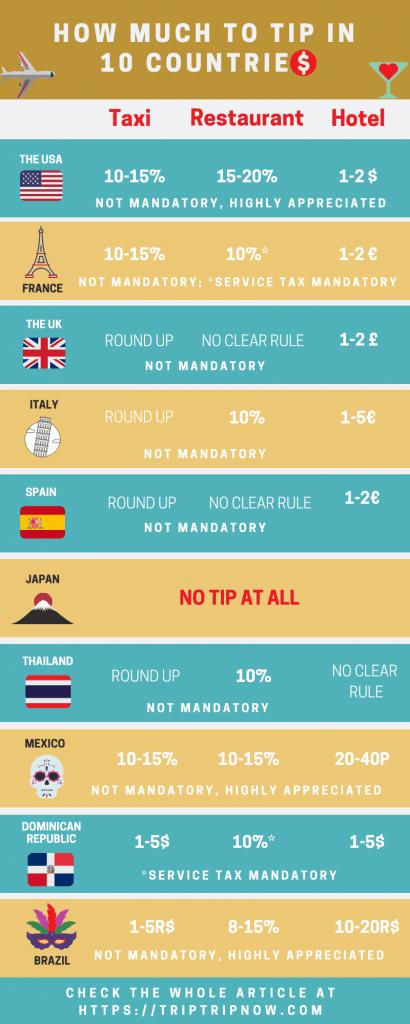 Guía de propinas alrededor del mundo
